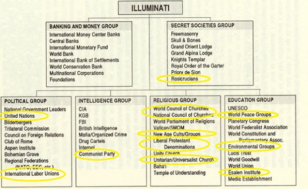 bogus-illuminati-chart-highlighted